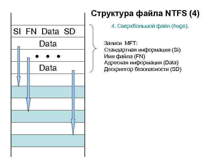 Структура файла NTFS (4) SI FN Data SD Data 4. Сверхбольшой файл (huge). Записи