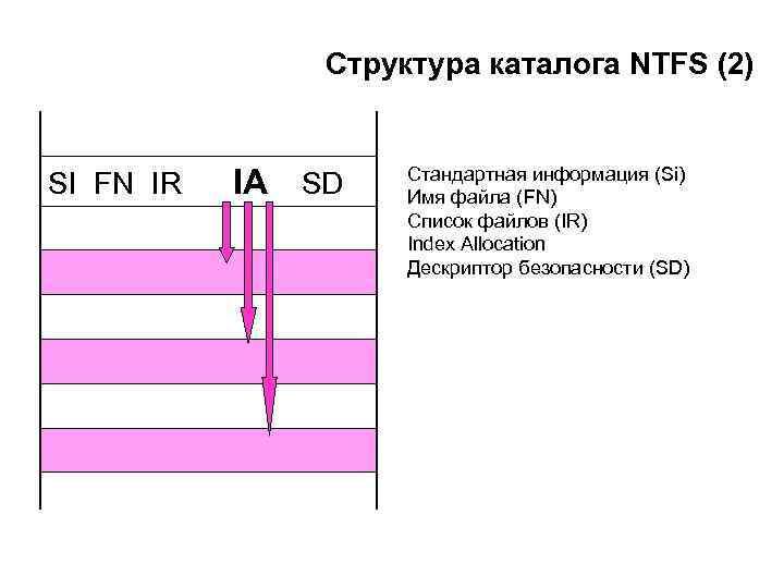 Структура каталога NTFS (2) SI FN IR IA SD Стандартная информация (Si) Имя файла