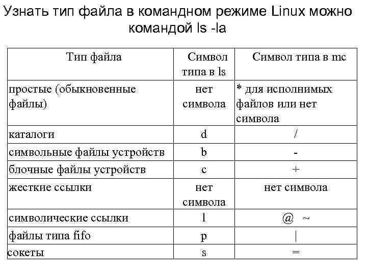 Узнать тип файла в командном режиме Linux можно командой ls -la Тип файла простые