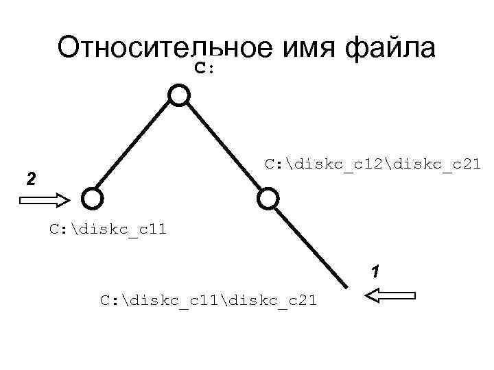 Относительное имя файла С: diskc_c 12diskc_c 21 2 С: diskc_c 11 1 С: diskc_c