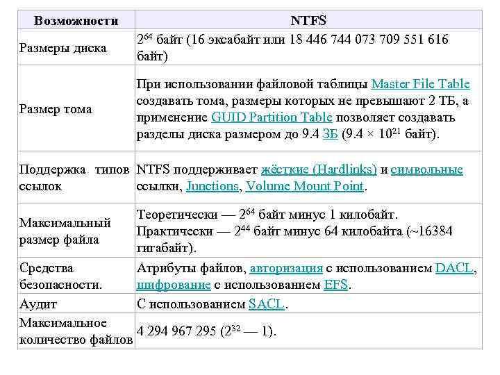 Возможности Размеры диска Размер тома NTFS 264 байт (16 эксабайт или 18 446 744