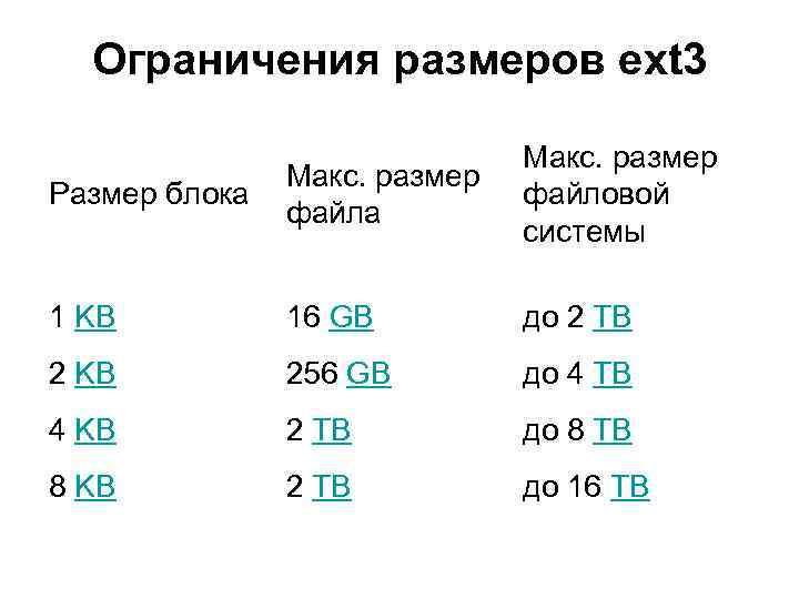 Ограничения размеров ext 3 Размер блока Макс. размер файловой системы 1 KB 16 GB