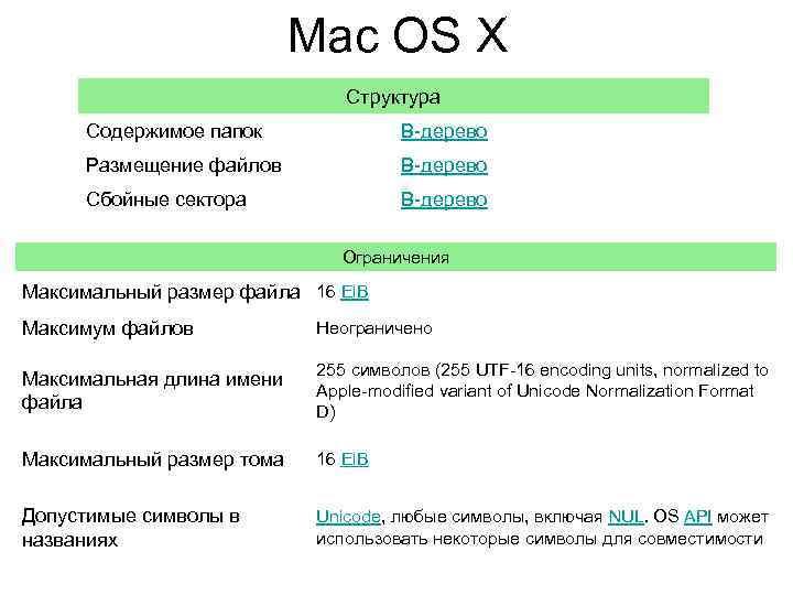 Mac OS X Структура Содержимое папок B-дерево Размещение файлов B-дерево Сбойные сектора B-дерево Ограничения