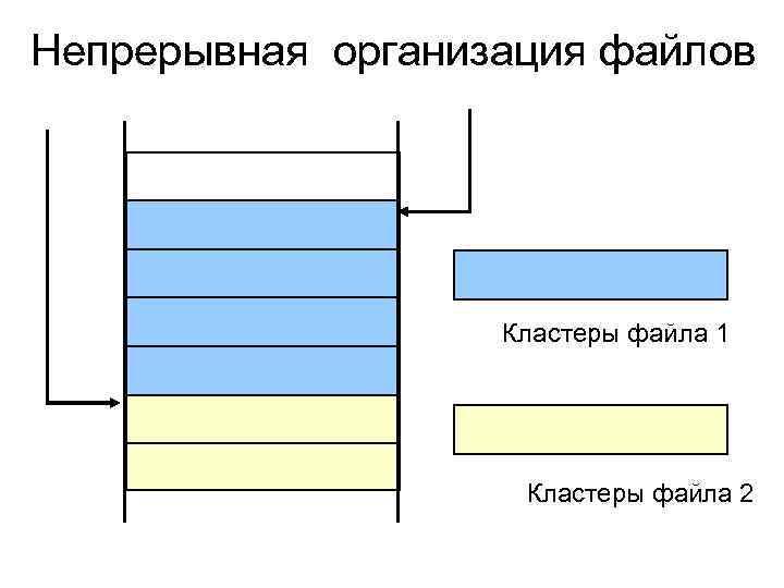Непрерывная организация файлов Кластеры файла 1 Кластеры файла 2