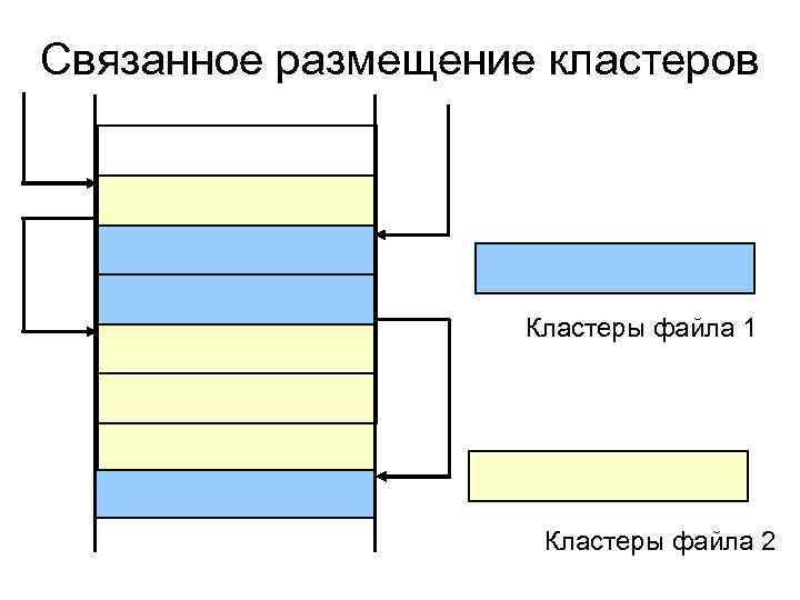 Связанное размещение кластеров Кластеры файла 1 Кластеры файла 2
