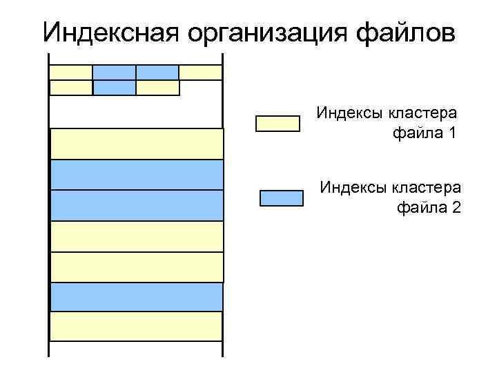 Индексная организация файлов Индексы кластера файла 1 Индексы кластера файла 2
