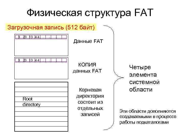 Физическая структура FAT Загрузочная запись (512 байт) 3 23 13 4 4 . Root