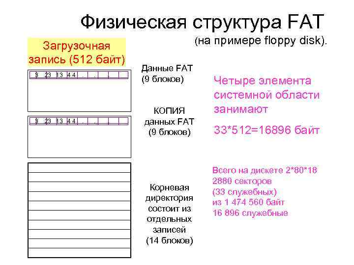 Физическая структура FAT Загрузочная запись (512 байт) (на примере floppy disk). 3 23 13