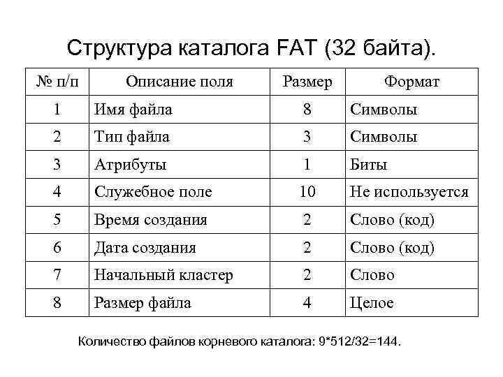 Структура каталога FAT (32 байта). № п/п Описание поля Размер Формат 1 Имя файла