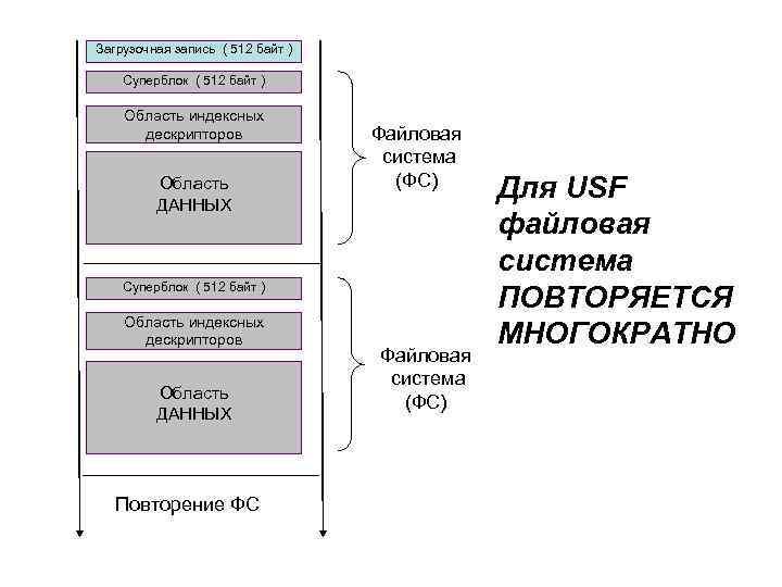 Загрузочная запись ( 512 байт ) Суперблок ( 512 байт ) Область индексных дескрипторов