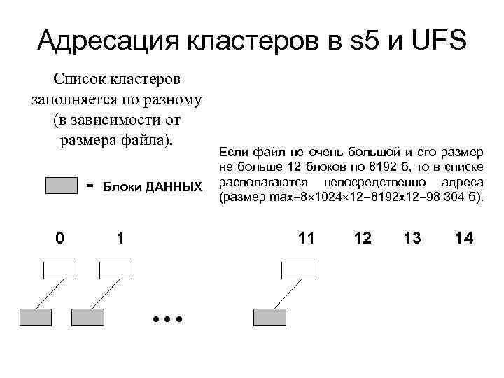 Адресация кластеров в s 5 и UFS Список кластеров заполняется по разному (в зависимости