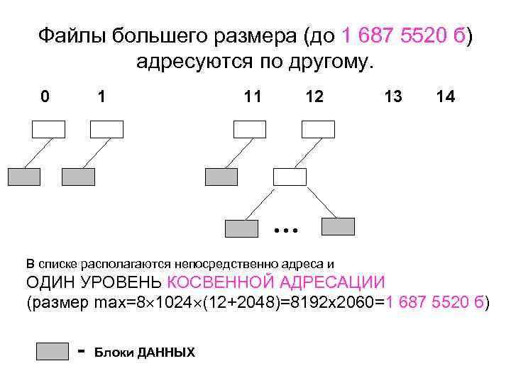 Файлы большего размера (до 1 687 5520 б) адресуются по другому. 0 1 11