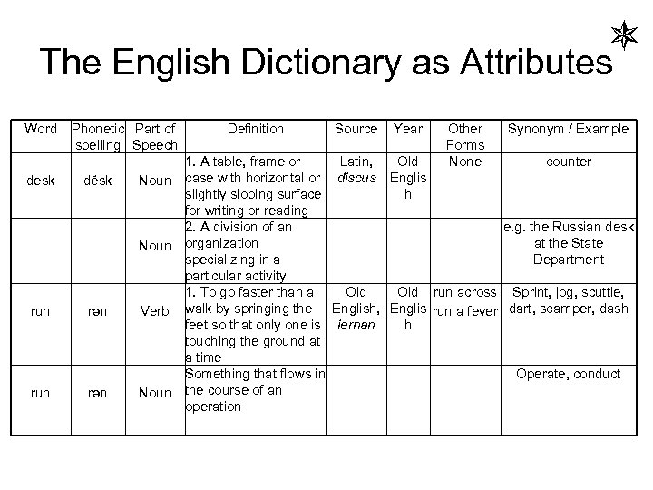 The English Dictionary as Attributes Word desk Phonetic Part of spelling Speech dĕsk