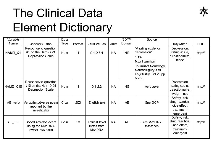 The Clinical Data Element Dictionary Variable Name HAMD_Q 1 Concept / Label Response