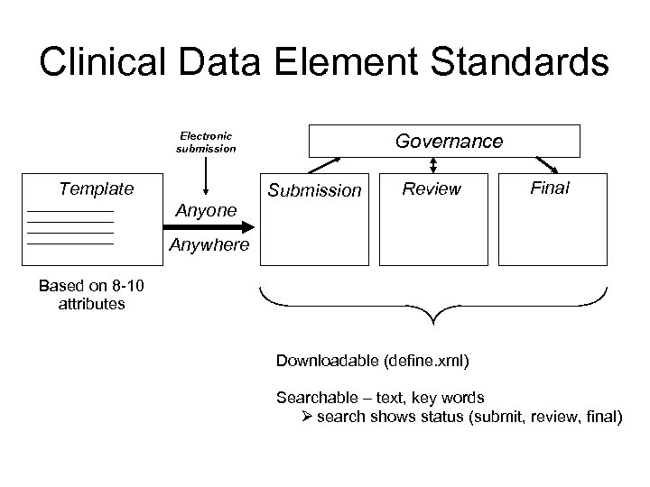 Clinical Data Element Standards Electronic submission Template Anyone Governance Submission Review Final Anywhere Based