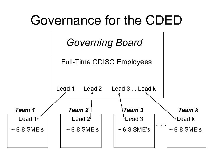 Governance for the CDED Governing Board Full-Time CDISC Employees Lead 1 Team 1 Lead