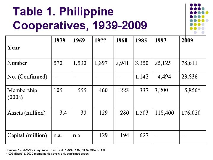 Table 1. Philippine Cooperatives, 1939 -2009 1939 1969 1977 1980 1985 1993 2009 Number