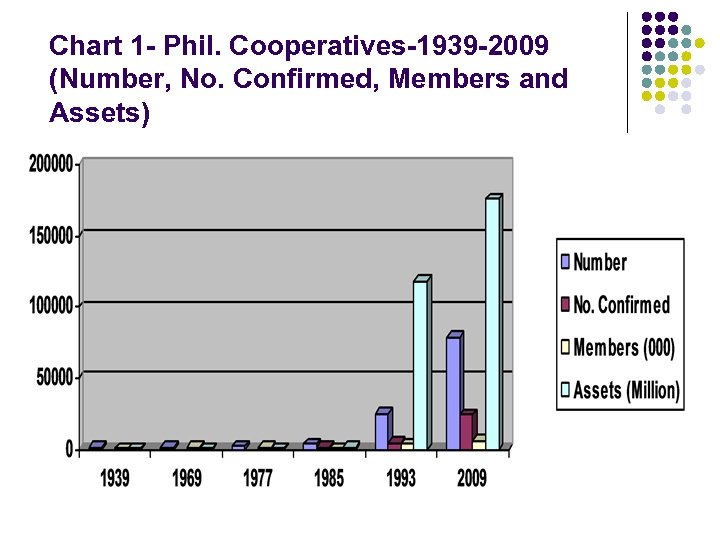 Chart 1 - Phil. Cooperatives-1939 -2009 (Number, No. Confirmed, Members and Assets)