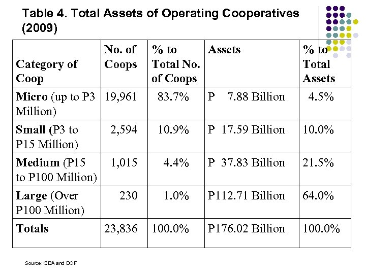 Table 4. Total Assets of Operating Cooperatives (2009) No. of Coops Category of Coop