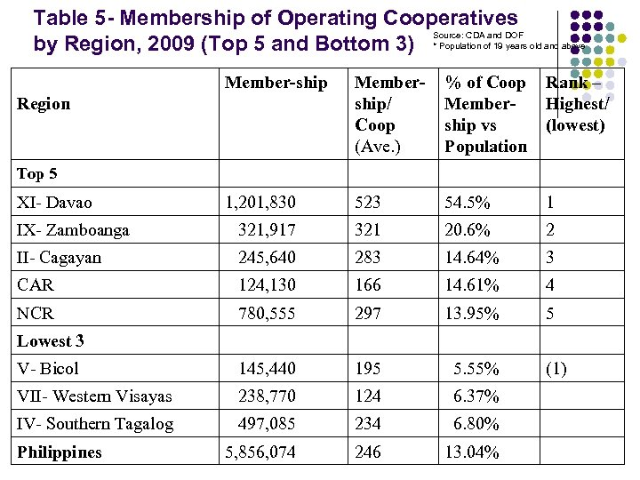 Table 5 - Membership of Operating Cooperatives Source: CDA and DOF by Region, 2009