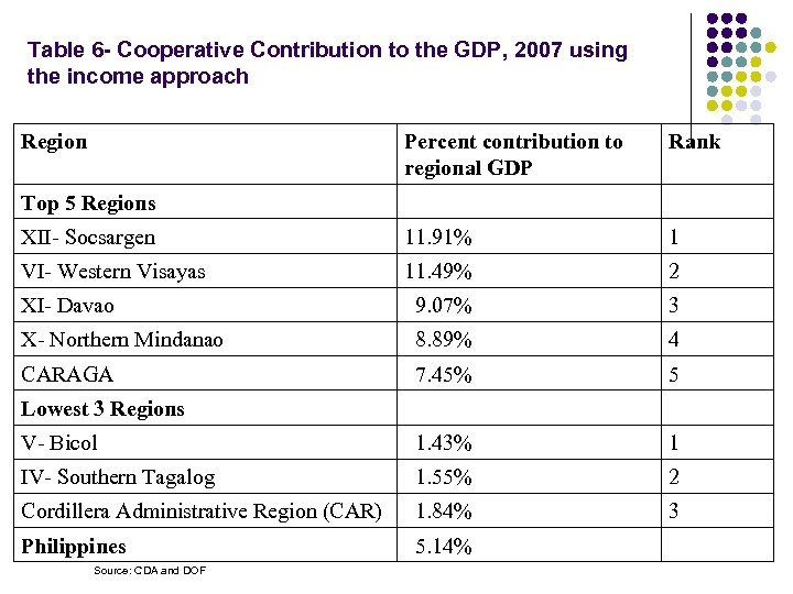 Table 6 - Cooperative Contribution to the GDP, 2007 using the income approach Region
