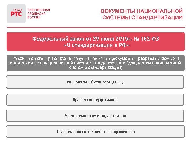 ДОКУМЕНТЫ НАЦИОНАЛЬНОЙ СИСТЕМЫ СТАНДАРТИЗАЦИИ Федеральный закон от 29 июня 2015 г. № 162 -ФЗ