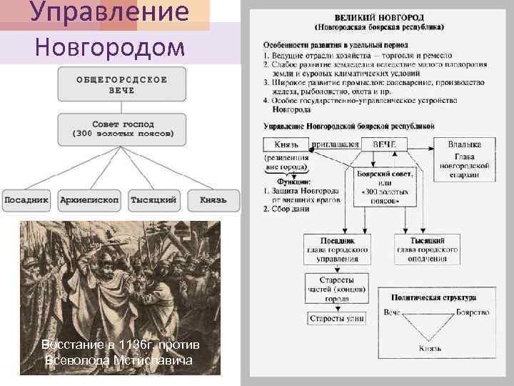 Управление Новгородом Восстание в 1136 г. против Всеволода Мстиславича