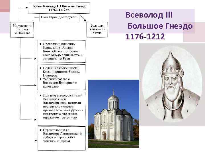 Всеволод III Большое Гнездо 1176 -1212