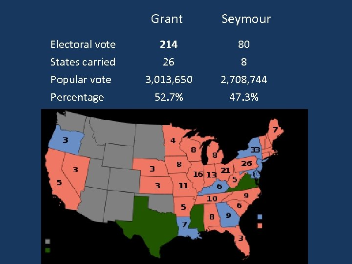 Grant Electoral vote States carried Popular vote Percentage Seymour 214 26 3, 013, 650