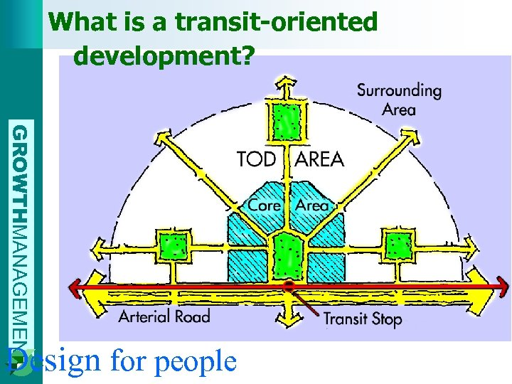 What is a transit-oriented development? GROWTHMANAGEMENT Design for people