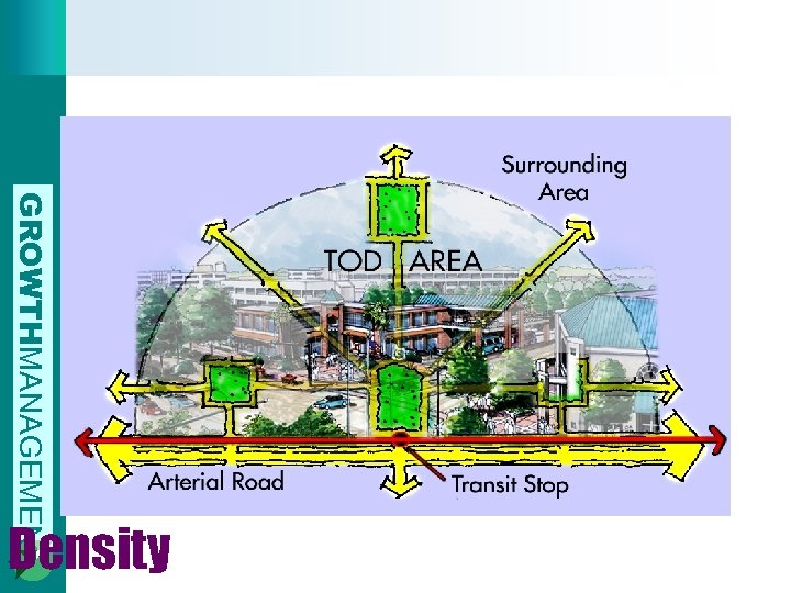 GROWTHMANAGEMENT Density