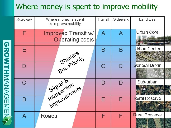 Where money is spent to improve mobility Roadway F Where money is spent to