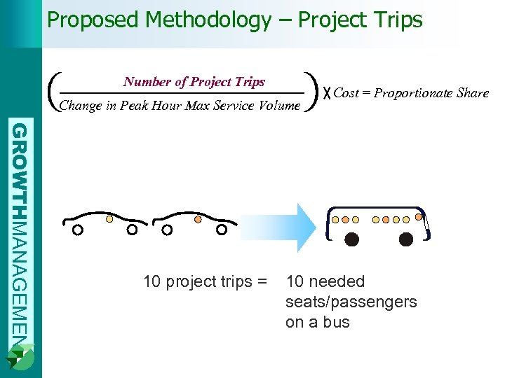 Proposed Methodology – Project Trips Number of Project Trips Change in Peak Hour Max