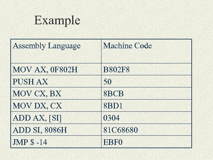 Example Assembly Language Machine Code MOV AX, 0 F 802 H PUSH AX MOV