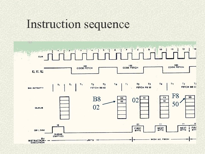 Instruction sequence B 8 02 02 F 8 50