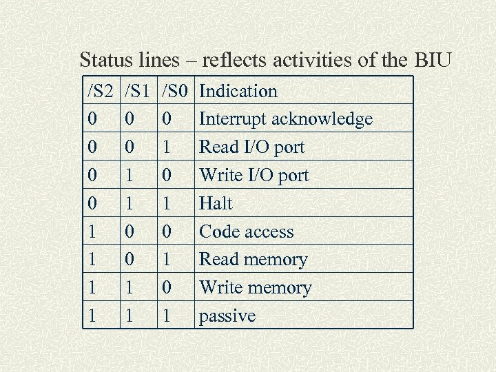 Status lines – reflects activities of the BIU /S 2 0 0 1 1