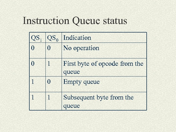 Instruction Queue status QS 1 QS 0 Indication 0 0 No operation 0 1