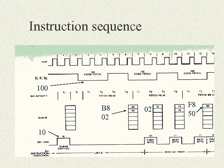 Instruction sequence 100 B 8 02 10 02 F 8 50