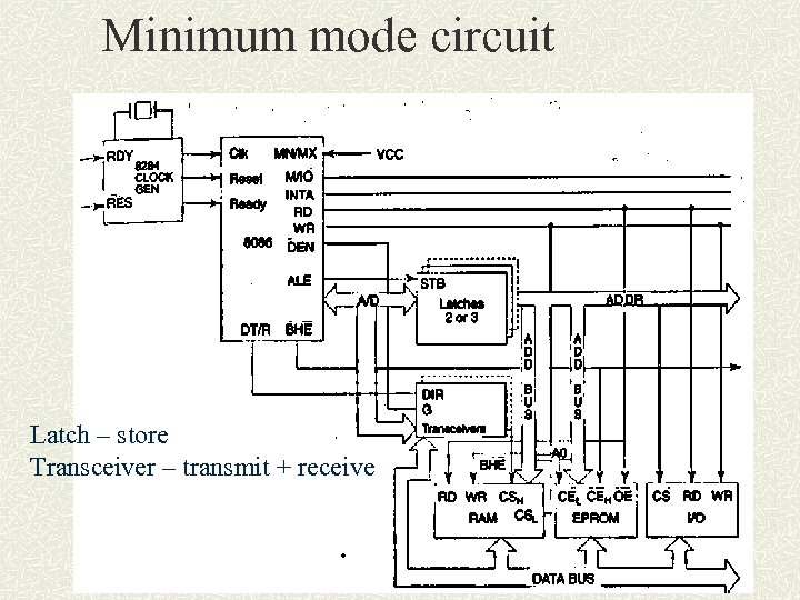 Minimum mode circuit Latch – store Transceiver – transmit + receive