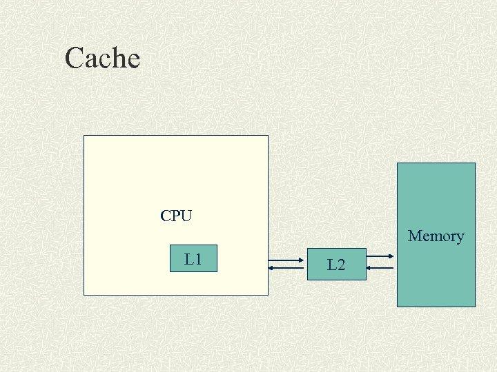 Cache CPU Memory L 1 L 2