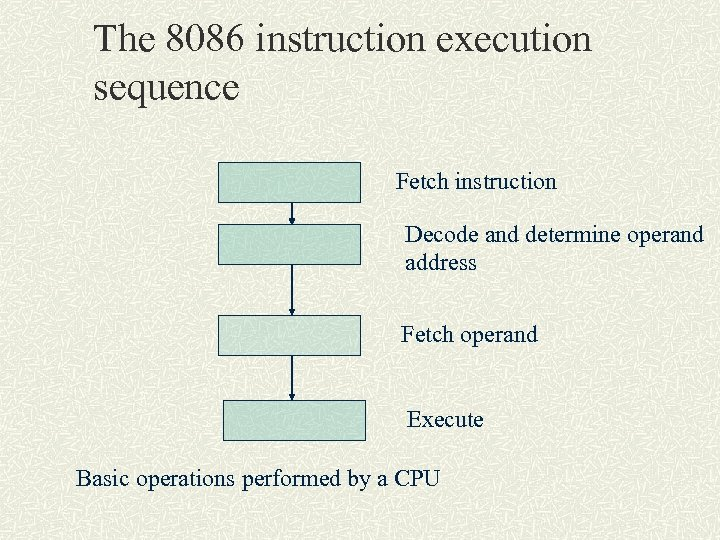 The 8086 instruction execution sequence Fetch instruction Decode and determine operand address Fetch operand