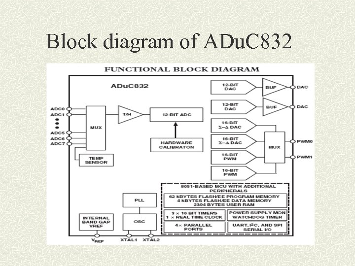 Block diagram of ADu. C 832
