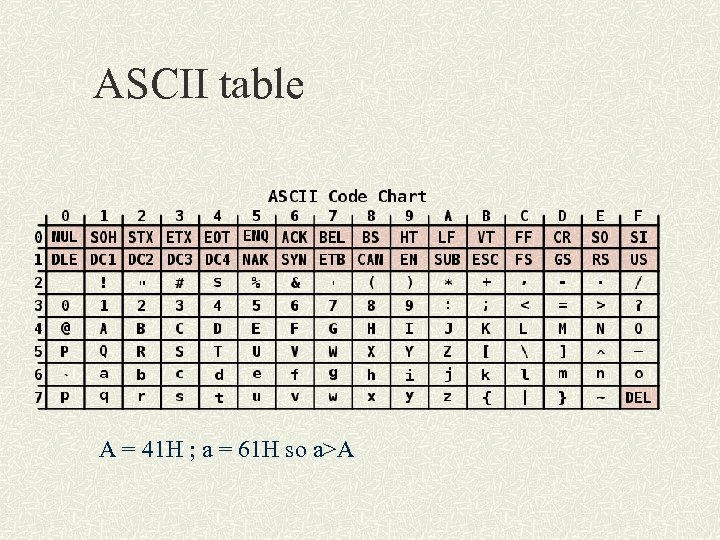 ASCII table A = 41 H ; a = 61 H so a>A