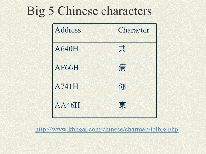 Big 5 Chinese characters Address Character A 640 H 共 AF 66 H 病