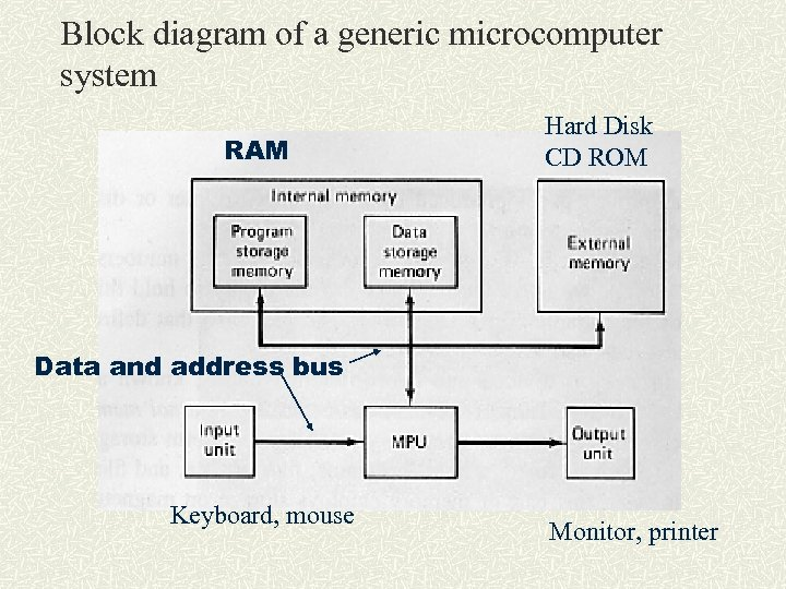 Block diagram of a generic microcomputer system RAM Hard Disk CD ROM Data and