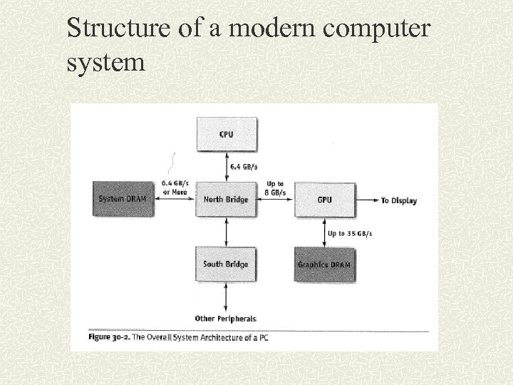 Structure of a modern computer system