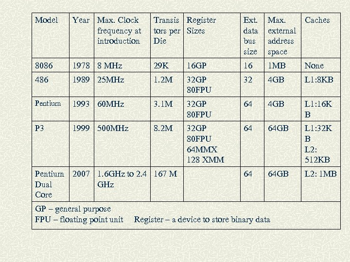 Model Year Max. Clock frequency at introduction Transis Register tors per Sizes Die Ext.