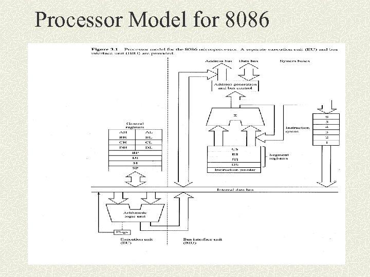 Processor Model for 8086