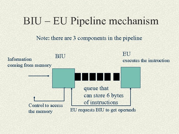 BIU – EU Pipeline mechanism Note: there are 3 components in the pipeline Information