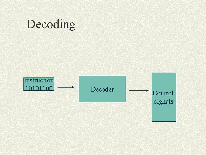 Decoding Instruction 10101100 Decoder Control signals